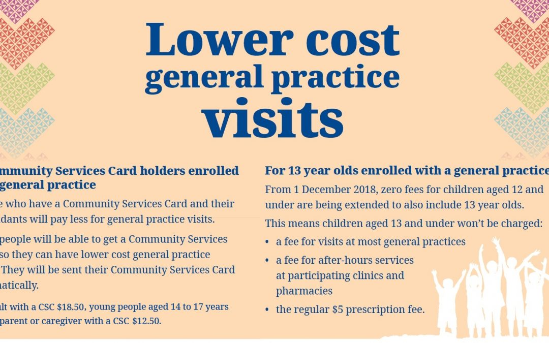 Lower GP fees for community services card holders & free age 13 and under